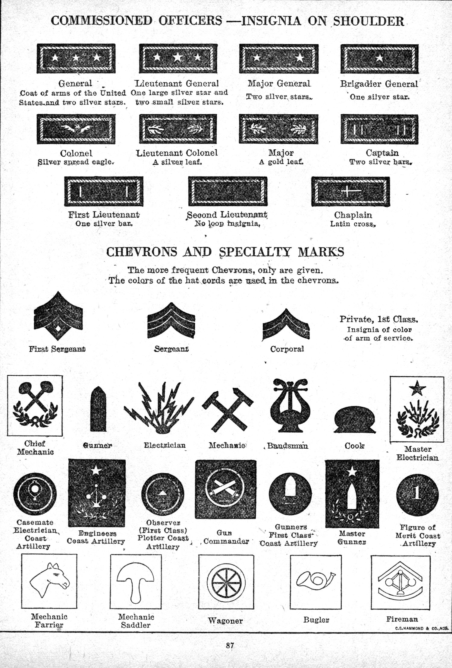 [First World War U.S. Army Insignia -- Second Page]